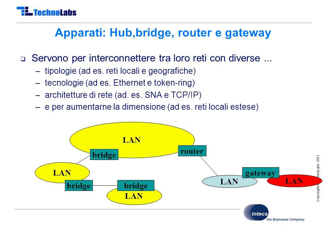 Copyright © TechnoLabs 2011 Apparati: Hub,bridge, router e gateway  Servono per interconnettere tra loro reti con diverse...