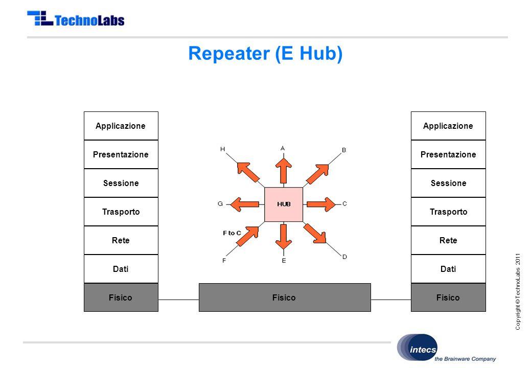 Copyright © TechnoLabs 2011 Repeater (E Hub) Applicazione Presentazione Sessione Trasporto Rete Dati Fisico Applicazione Presentazione Sessione Trasporto Rete Dati Fisico