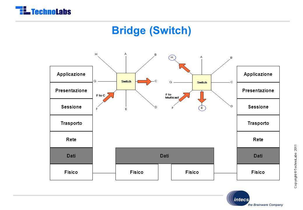 Copyright © TechnoLabs 2011 Bridge (Switch) Fisico Dati Applicazione Presentazione Sessione Trasporto Rete Dati Fisico Applicazione Presentazione Sessione Trasporto Rete Dati Fisico