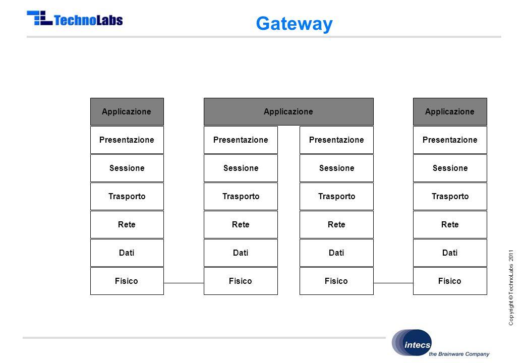 Copyright © TechnoLabs 2011 Gateway Applicazione Presentazione Sessione Trasporto Rete Dati Fisico Applicazione Presentazione Sessione Trasporto Rete Dati Fisico Dati Fisico Dati Fisico Applicazione Presentazione Sessione Trasporto Rete Presentazione Sessione Trasporto Rete