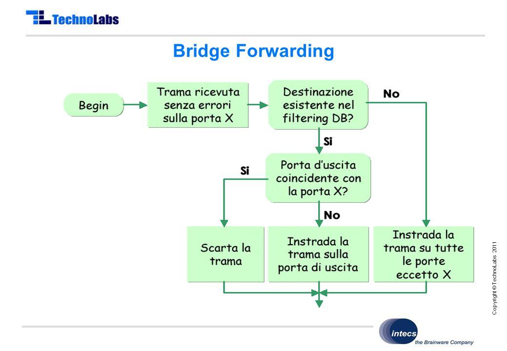 Copyright © TechnoLabs 2011 Bridge Forwarding