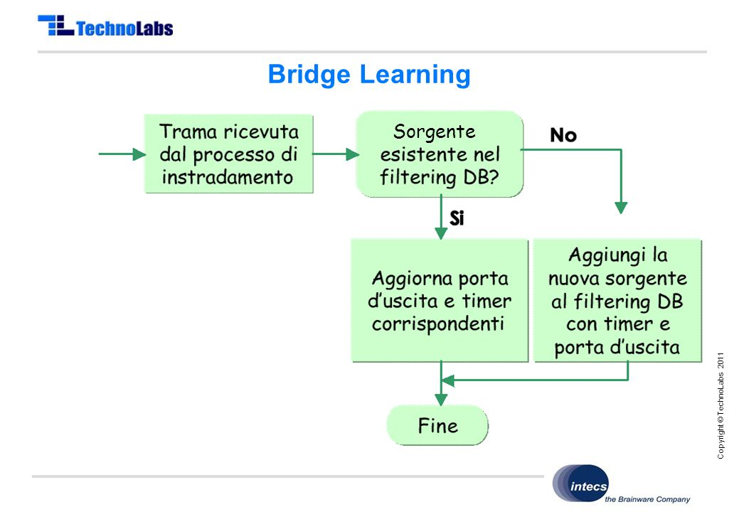 Copyright © TechnoLabs 2011 Bridge Learning Sorgente