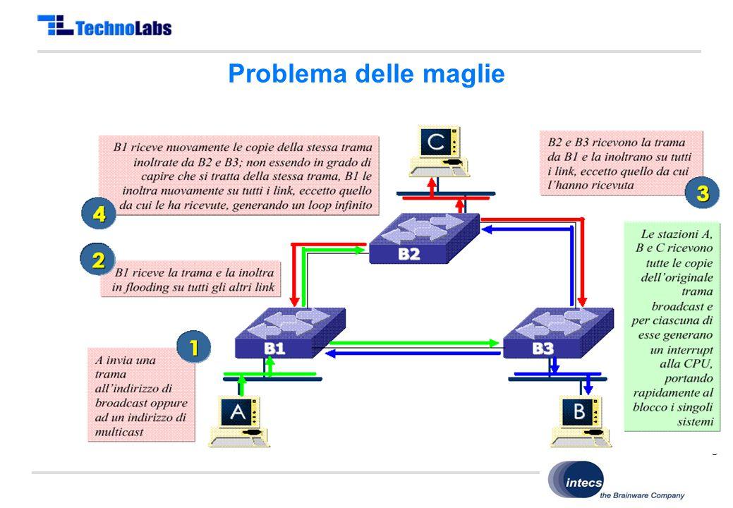 Copyright © TechnoLabs 2011 Problema delle maglie