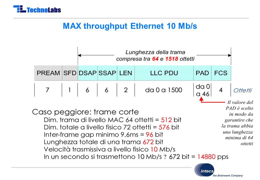 Copyright © TechnoLabs 2011 MAX throughput Ethernet 10 Mb/s