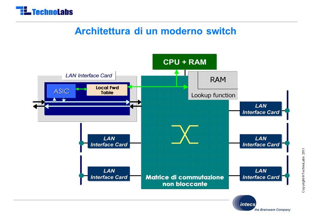 Copyright © TechnoLabs 2011 Architettura di un moderno switch