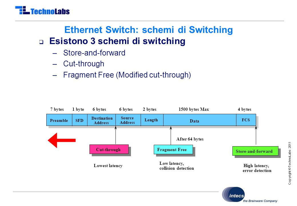 Copyright © TechnoLabs 2011 Ethernet Switch: schemi di Switching  Esistono 3 schemi di switching – Store-and-forward – Cut-through – Fragment Free (Modified cut-through) High latency, error detection After 64 bytes Cut-throughFragment Free Lowest latency Low latency, collision detection Store-and-forward Preamble Length Source Address SFD Destination Address FCS Data 1500 bytes Max2 bytes6 bytes1 byte7 bytes6 bytes4 bytes