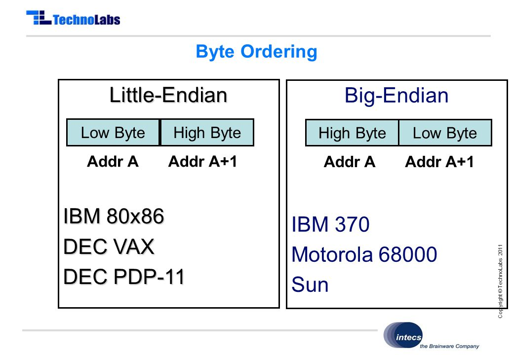 Copyright © TechnoLabs 2011 Big-Endian IBM 370 Motorola 68000 Sun Little-Endian IBM 80x86 DEC VAX DEC PDP-11 Byte Ordering Low ByteHigh Byte Addr AAddr A+1 High ByteLow Byte Addr AAddr A+1