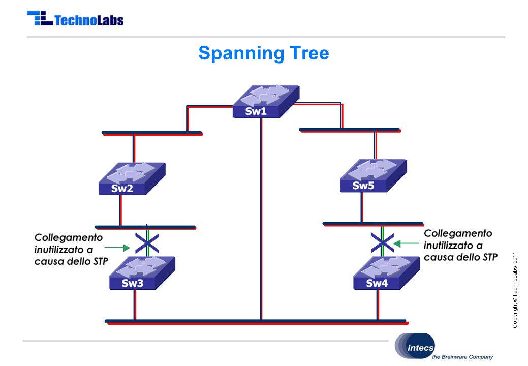 Copyright © TechnoLabs 2011 Spanning Tree X X