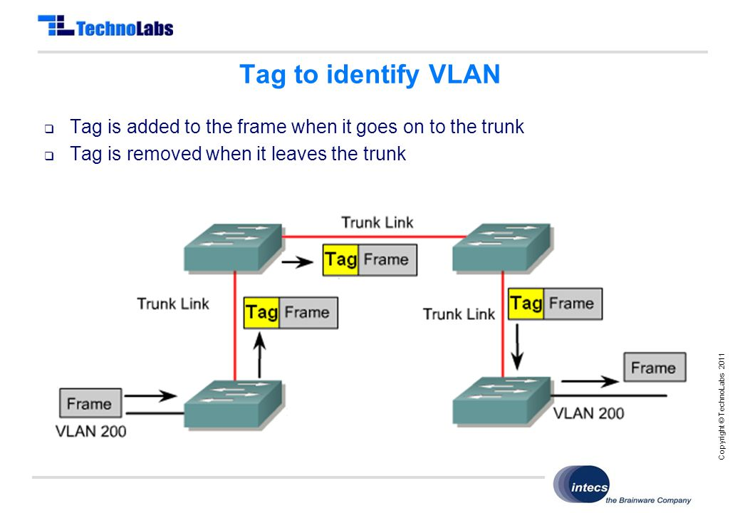 Copyright © TechnoLabs 2011 Tag to identify VLAN  Tag is added to the frame when it goes on to the trunk  Tag is removed when it leaves the trunk