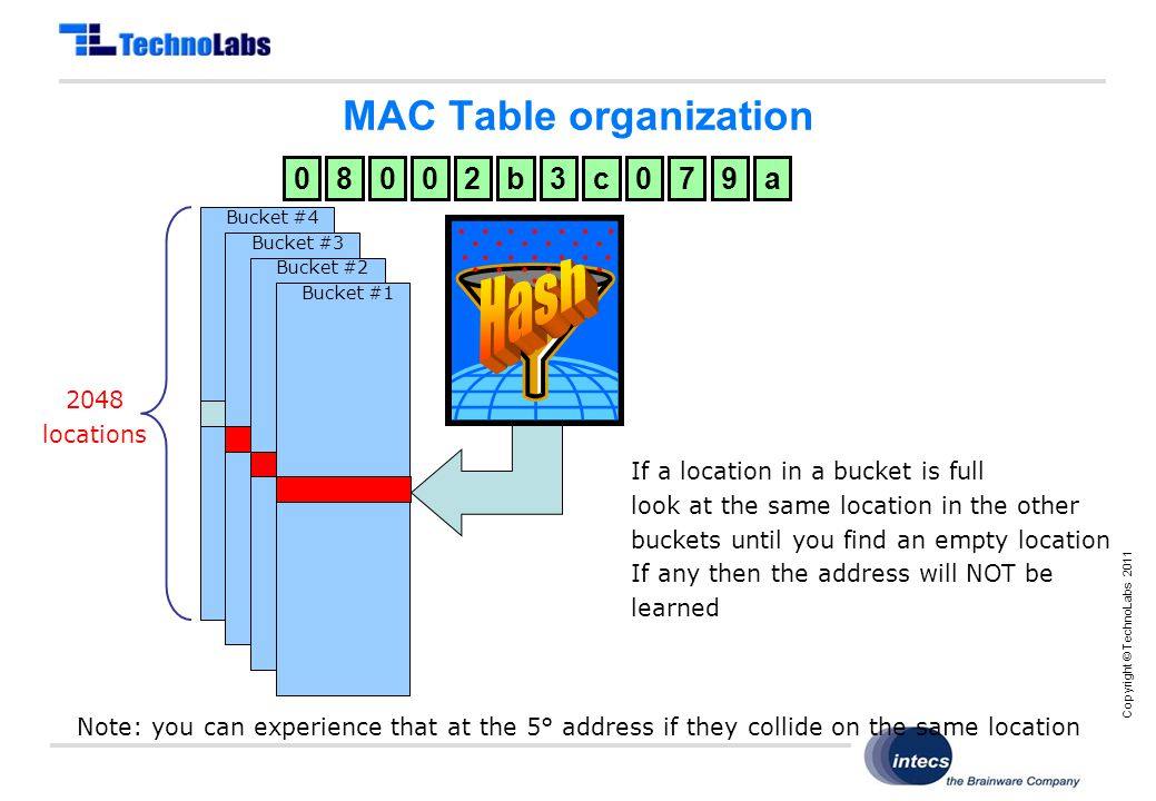 Copyright © TechnoLabs 2011 MAC Table organization Bucket #4 Bucket #3 Bucket #2 Bucket #1 08002b3c079a 2048 locations If a location in a bucket is full look at the same location in the other buckets until you find an empty location If any then the address will NOT be learned Note: you can experience that at the 5° address if they collide on the same location