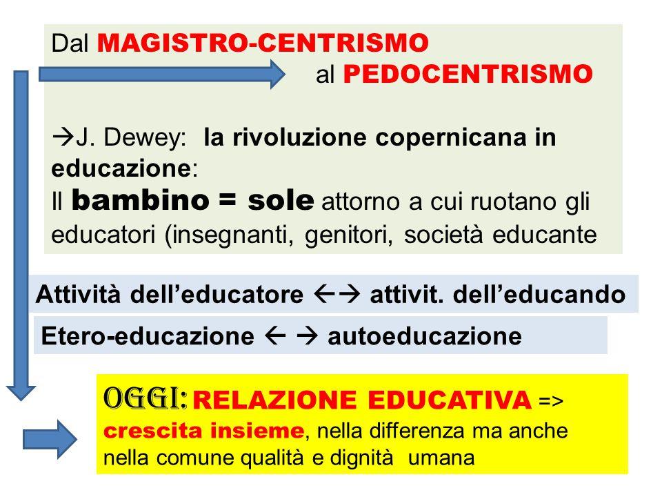 Dal MAGISTRO-CENTRISMO al PEDOCENTRISMO  J. Dewey: la rivoluzione copernicana in educazione: Il bambino = sole attorno a cui ruotano gli educatori (i