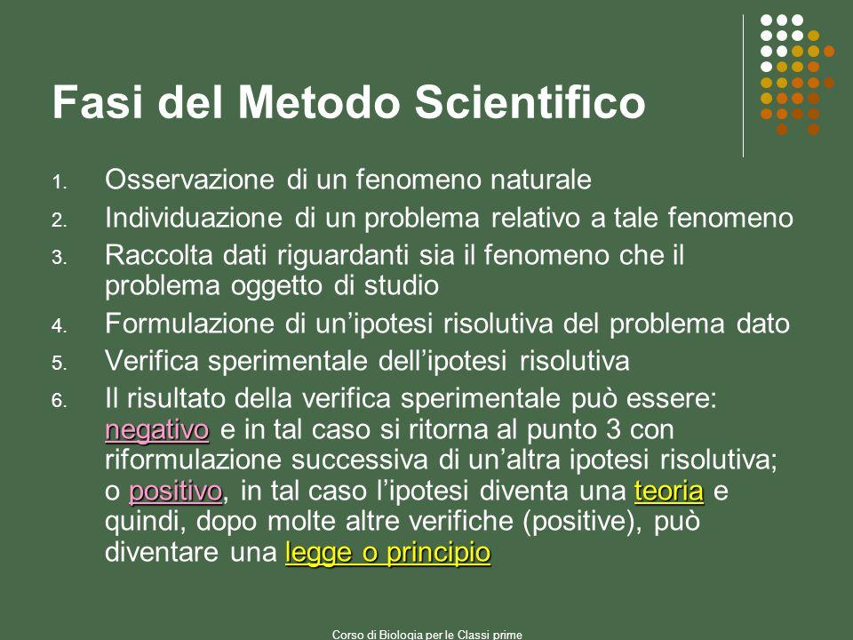 Corso di Biologia per le Classi prime Fasi del Metodo Scientifico 1.