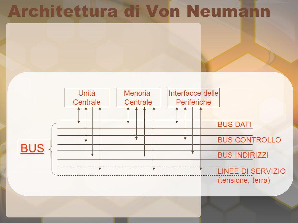 Architettura di Von Neumann Unità Centrale Interfacce delle Periferiche Menoria Centrale BUS DATI BUS CONTROLLO BUS INDIRIZZI LINEE DI SERVIZIO (tensione, terra) BUS