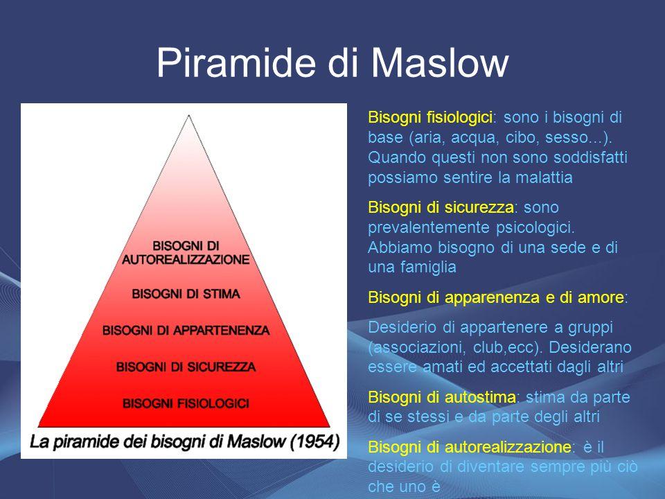 Piramide di Maslow Bisogni fisiologici: sono i bisogni di base (aria, acqua, cibo, sesso...). Quando questi non sono soddisfatti possiamo sentire la m
