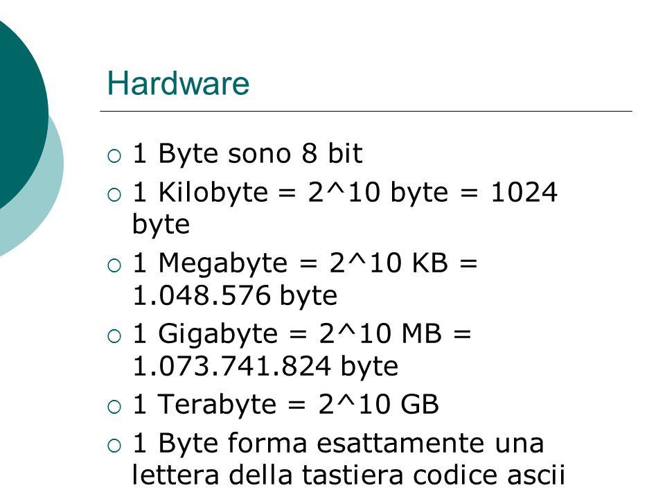 Hardware  1 Byte sono 8 bit  1 Kilobyte = 2^10 byte = 1024 byte  1 Megabyte = 2^10 KB = 1.048.576 byte  1 Gigabyte = 2^10 MB = 1.073.741.824 byte