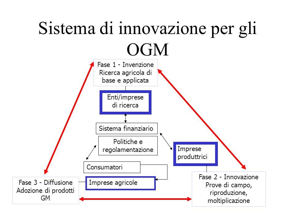 Sistema di innovazione per gli OGM Fase 1 - Invenzione Ricerca agricola di base e applicata Fase 2 - Innovazione Prove di campo, riproduzione, moltiplicazione Fase 3 - Diffusione Adozione di prodotti GM Enti/imprese di ricerca Sistema finanziario Politiche e regolamentazione Consumatori Imprese agricole Imprese produttrici
