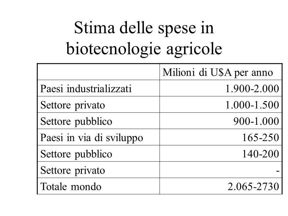 Stima delle spese in biotecnologie agricole Milioni di U$A per anno Paesi industrializzati1.900-2.000 Settore privato1.000-1.500 Settore pubblico900-1.000 Paesi in via di sviluppo165-250 Settore pubblico140-200 Settore privato- Totale mondo2.065-2730