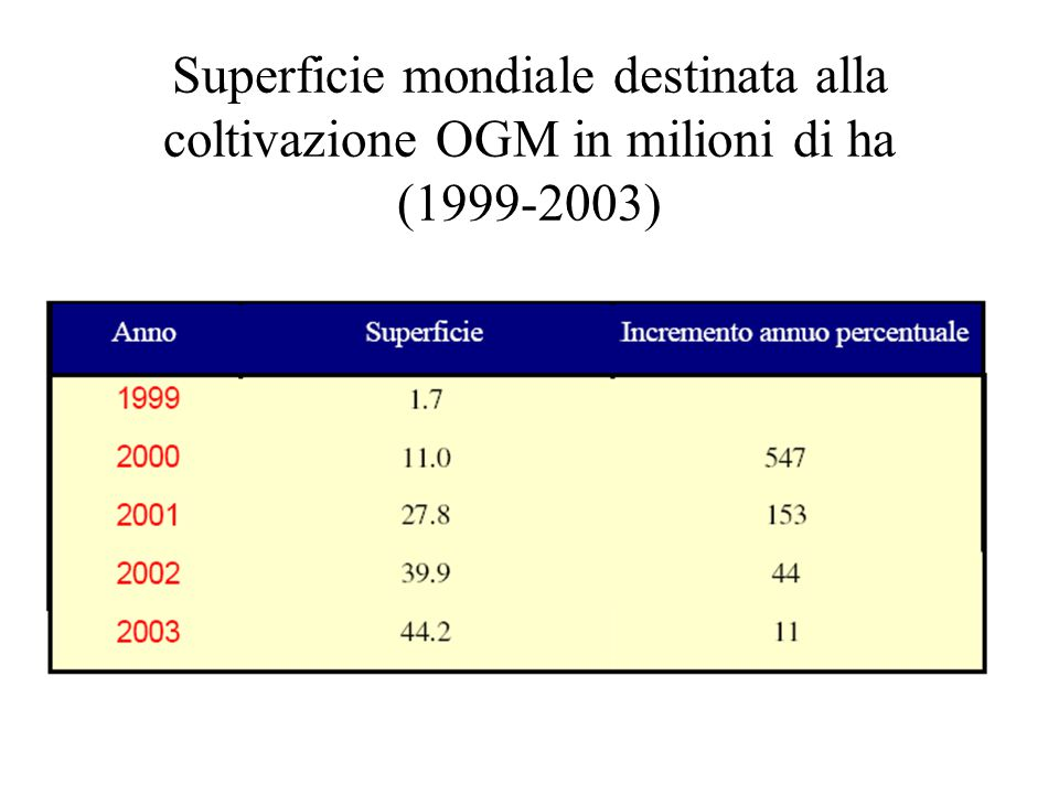 Superficie mondiale destinata alla coltivazione OGM in milioni di ha (1999-2003)