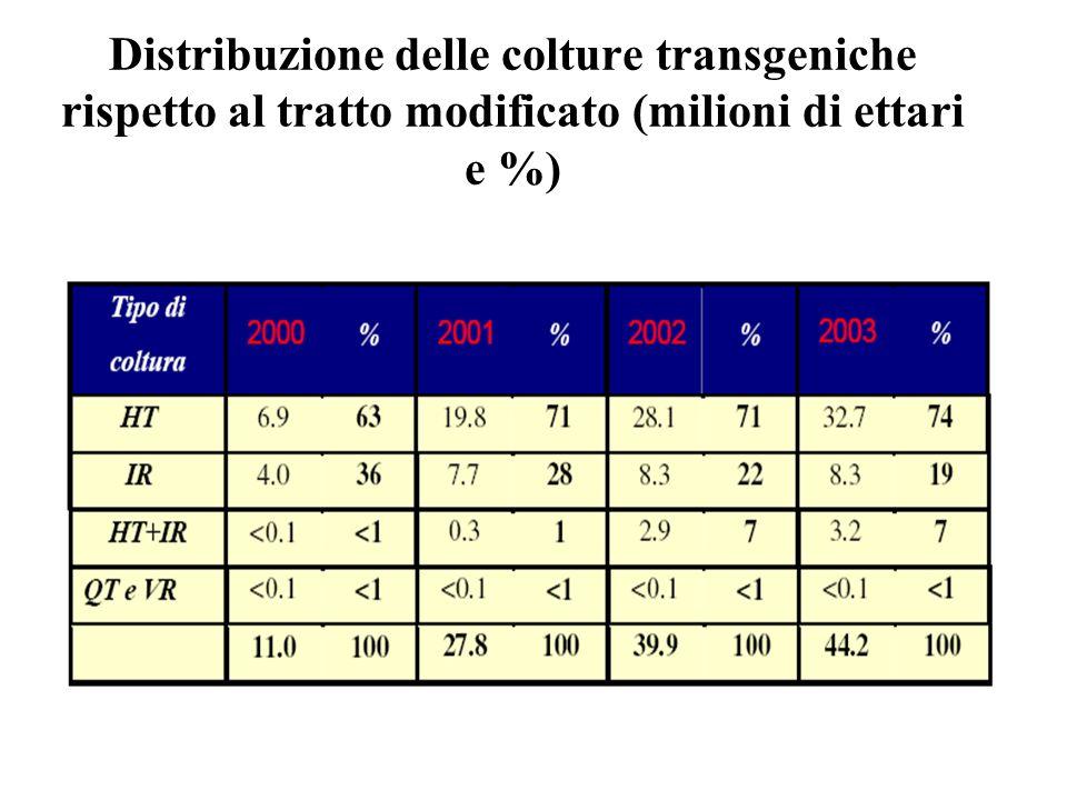 Distribuzione delle colture transgeniche rispetto al tratto modificato (milioni di ettari e %)