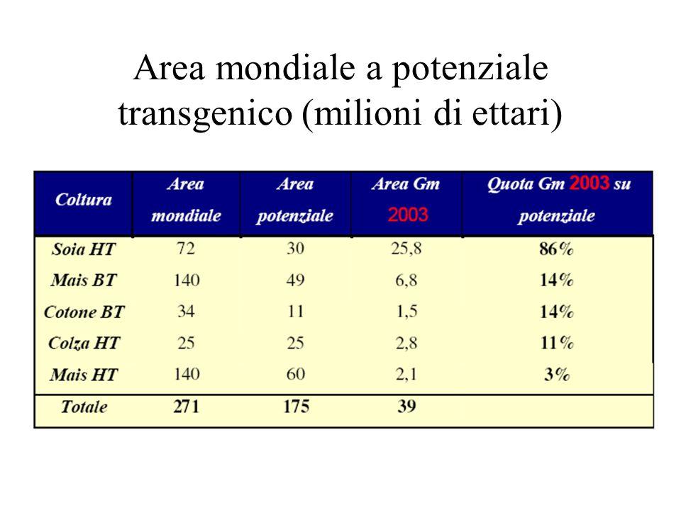 Area mondiale a potenziale transgenico (milioni di ettari)
