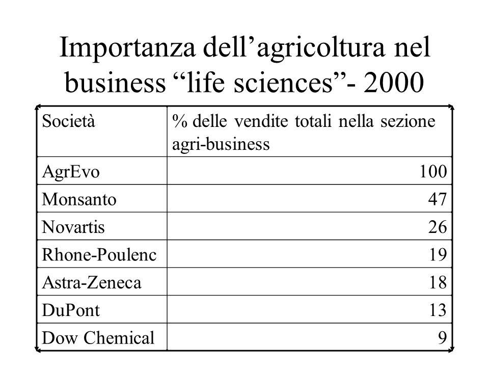 Importanza dell'agricoltura nel business life sciences - 2000 Società% delle vendite totali nella sezione agri-business AgrEvo100 Monsanto47 Novartis26 Rhone-Poulenc19 Astra-Zeneca18 DuPont13 Dow Chemical9