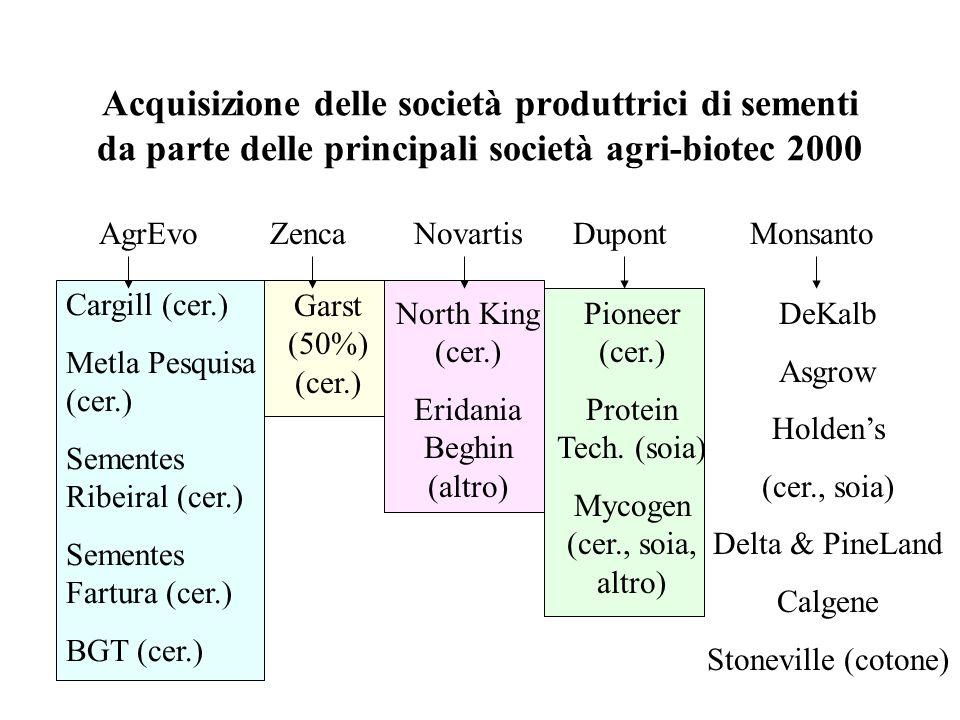 Acquisizione delle società produttrici di sementi da parte delle principali società agri-biotec 2000 AgrEvoZencaNovartisDupontMonsanto Cargill (cer.) Metla Pesquisa (cer.) Sementes Ribeiral (cer.) Sementes Fartura (cer.) BGT (cer.) Garst (50%) (cer.) North King (cer.) Eridania Beghin (altro) Pioneer (cer.) Protein Tech.