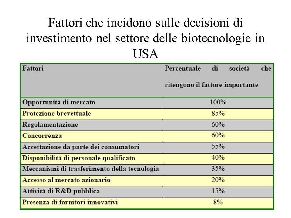 Fattori che incidono sulle decisioni di investimento nel settore delle biotecnologie in USA