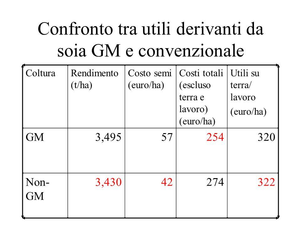 Confronto tra utili derivanti da soia GM e convenzionale ColturaRendimento (t/ha) Costo semi (euro/ha) Costi totali (escluso terra e lavoro) (euro/ha) Utili su terra/ lavoro (euro/ha) GM3,49557254320 Non- GM 3,43042274322
