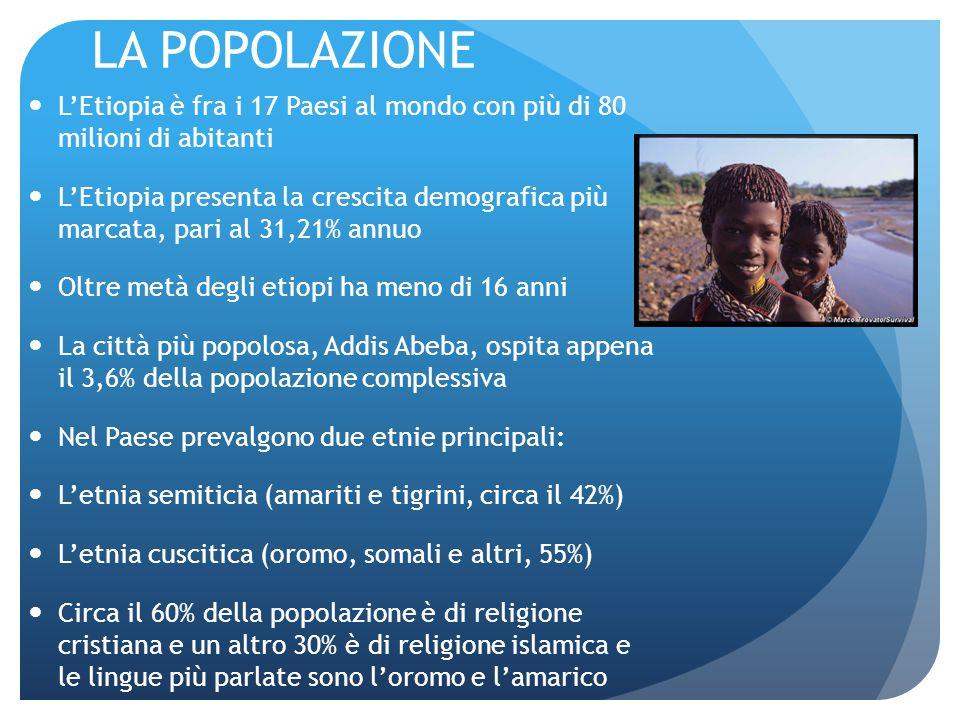 LA POPOLAZIONE L'Etiopia è fra i 17 Paesi al mondo con più di 80 milioni di abitanti L'Etiopia presenta la crescita demografica più marcata, pari al 31,21% annuo Oltre metà degli etiopi ha meno di 16 anni La città più popolosa, Addis Abeba, ospita appena il 3,6% della popolazione complessiva Nel Paese prevalgono due etnie principali: L'etnia semiticia (amariti e tigrini, circa il 42%) L'etnia cuscitica (oromo, somali e altri, 55%) Circa il 60% della popolazione è di religione cristiana e un altro 30% è di religione islamica e le lingue più parlate sono l'oromo e l'amarico