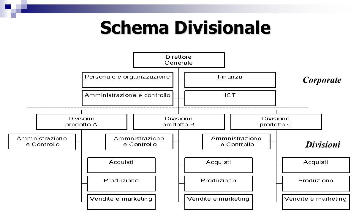 Corporate Divisioni Schema Divisionale
