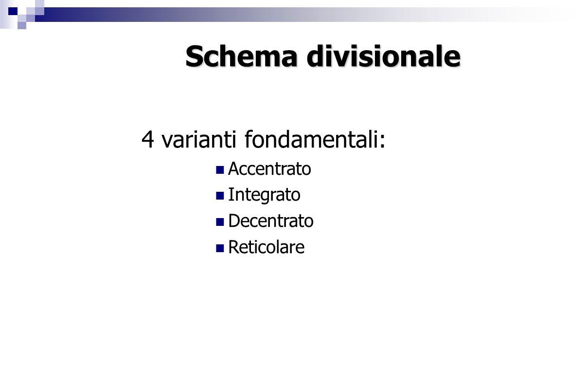 Schema divisionale 4 varianti fondamentali: Accentrato Integrato Decentrato Reticolare