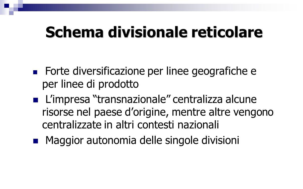 """Schema divisionale reticolare Forte diversificazione per linee geografiche e per linee di prodotto L'impresa """"transnazionale"""" centralizza alcune risor"""