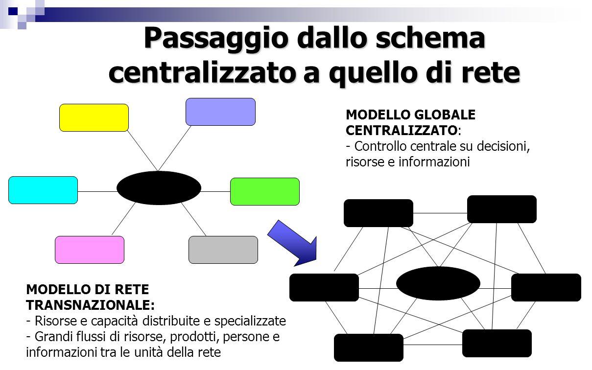 MODELLO GLOBALE CENTRALIZZATO: - Controllo centrale su decisioni, risorse e informazioni MODELLO DI RETE TRANSNAZIONALE: - Risorse e capacità distribu