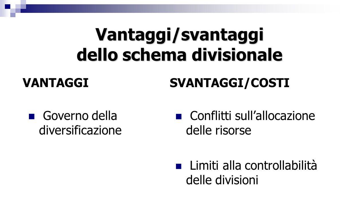 Vantaggi/svantaggi dello schema divisionale VANTAGGI Governo della diversificazione SVANTAGGI/COSTI Conflitti sull'allocazione delle risorse Limiti alla controllabilità delle divisioni