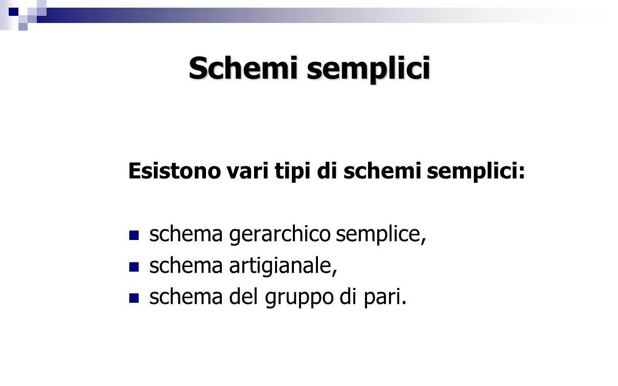 Schemi semplici Esistono vari tipi di schemi semplici: schema gerarchico semplice, schema artigianale, schema del gruppo di pari.