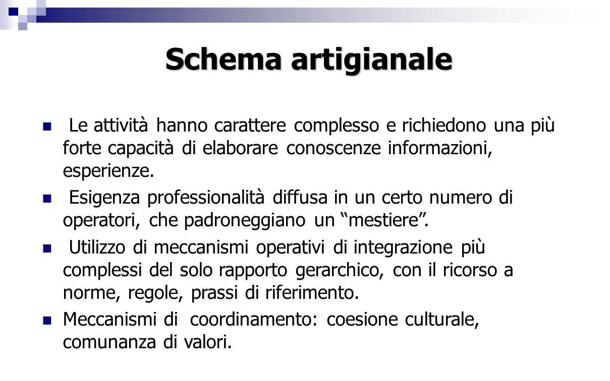 Schema artigianale Le attività hanno carattere complesso e richiedono una più forte capacità di elaborare conoscenze informazioni, esperienze.