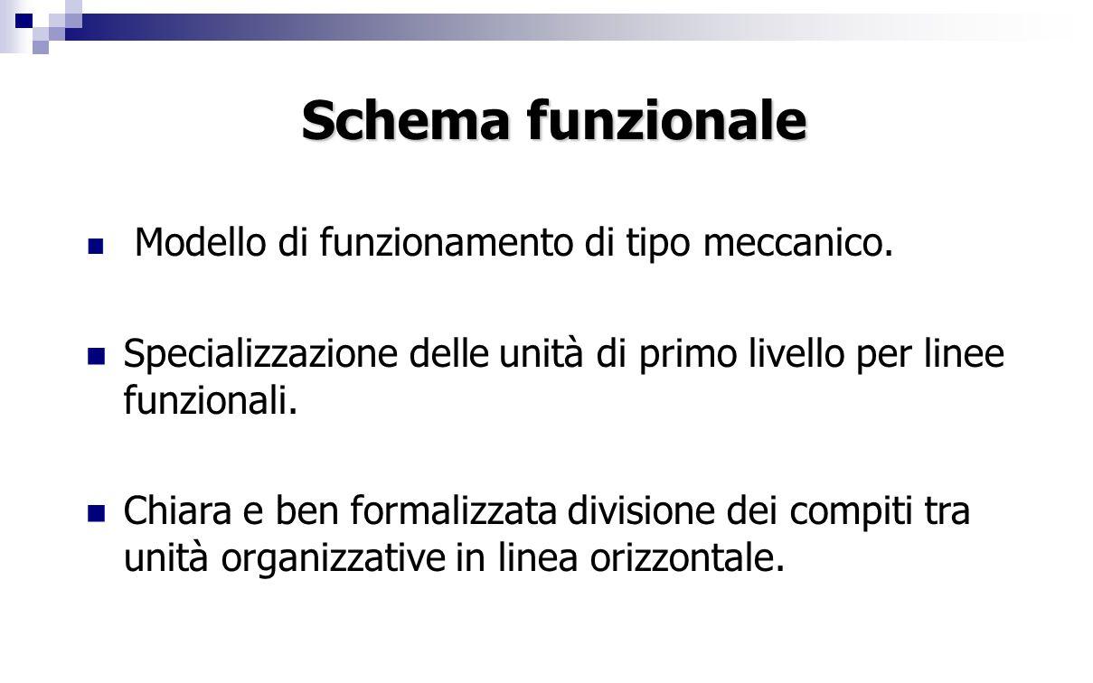 Modello di funzionamento di tipo meccanico. Specializzazione delle unità di primo livello per linee funzionali. Chiara e ben formalizzata divisione de