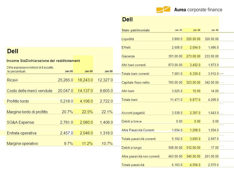 Dell, che ha goduto di aumenti medi annuali di circa il 60% nella decade passata, non è stata capace di schivare la scivolata nelle vendite dei PC.
