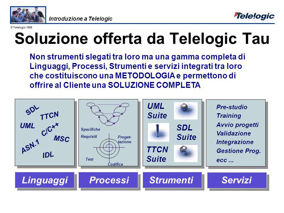 © Telelogic 1998 Il cambiamento metodologico nella progettazione Software Programmazione testuale Programmazione Grafica Minore Tempo di sviluppo (time-to-market) Costi di Sviluppo Ridotti Miglioramento qualitativo drastico Minore complessità e costi di manutenzione ridotti Introduzione a Telelogic