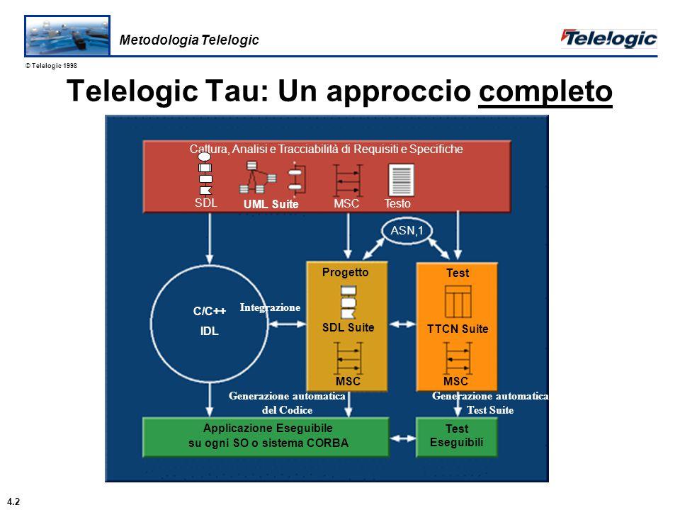 © Telelogic 1998 UML - Unified Modeling Language Una notazione orientata a oggetti per l'analisi dei requisiti È la fusione dei 3 metodi più popolari: OMT, Booch, e OOSE Standardizzato da OMG Linguaggi e Notazioni 5.3