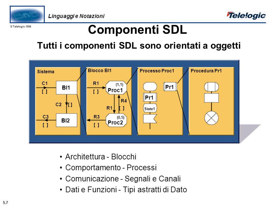 © Telelogic 1998 Comportamento Real-time di SDL gestione di dati comunicazioni attraverso messaggi (asincrone and sincrone) gestione di timer La base di SDL è il modello di Macchina a Stati Finiti estesa (cioè con possibilità di azioni tra le transizioni e aggiunta di variabili) con: Status AB C [Out1, Out2, Out3] [S1, S2, S3] MSFEC (SDL) MSFMSFE A S1 (x) Sort(x) Out1(y) B Sort(x) Calc(y) S1 S2 S3 S1 S2 S3 A B C C S3(y) Calc(y) Out3 B S2 Status Out 2 C Linguaggi e Notazioni 5.8