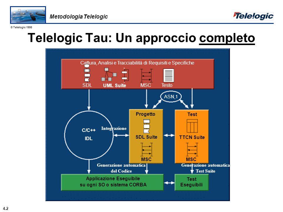 © Telelogic 1998 Componenti SDL Tutti i componenti SDL sono orientati a oggetti Architettura - Blocchi Comportamento - Processi Comunicazione - Segnali e Canali Dati e Funzioni - Tipi astratti di Dato Processo Proc1 C1 [ ] Sistema Bl1 C2 [ ] C3 [ ] R1 [ ] Blocco Bl1 Proc1 R1 [ ] R3 [ ] (1,1) Proc2 (0,5) Pr1 State1 Pr1 R4 Procedura Pr1 Bl2 Linguaggi e Notazioni 5.7