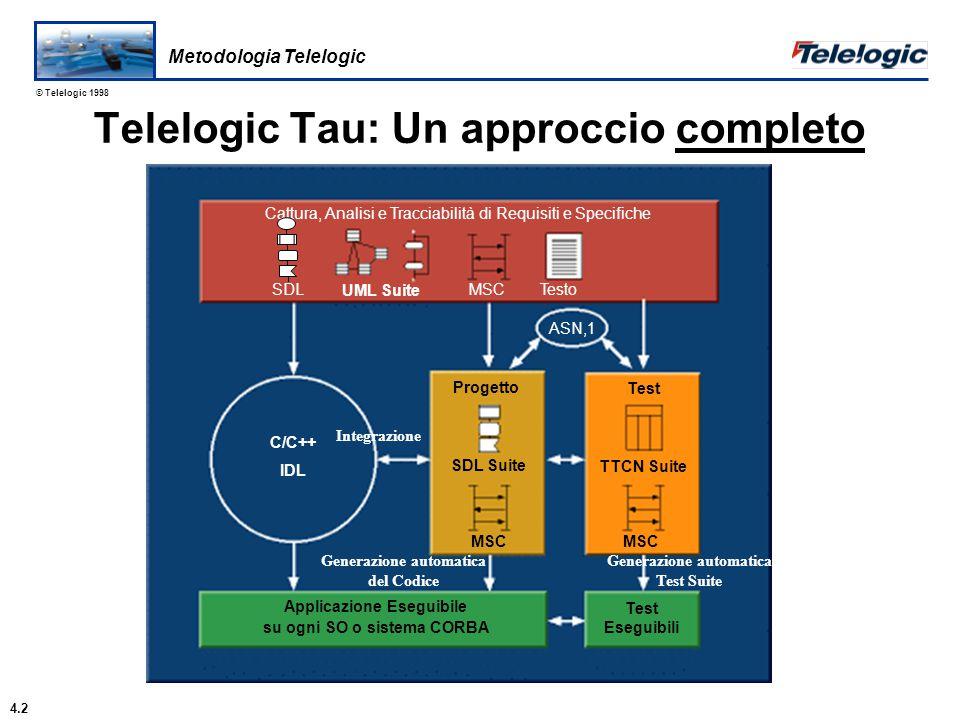 Progettazione e Sviluppo Dall'Idea al codice funzionante Telelogic Tau