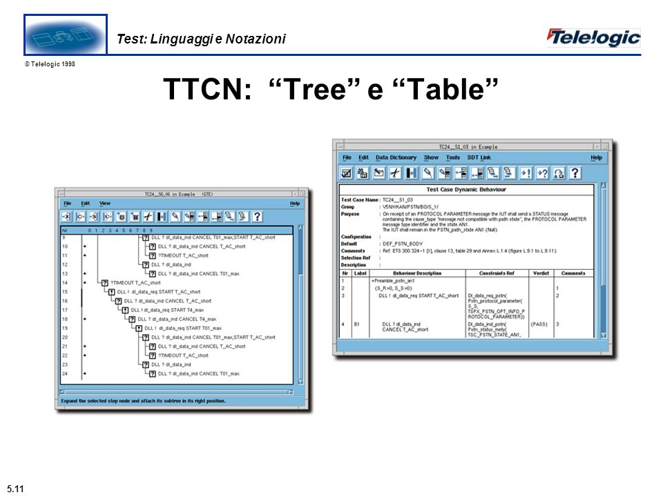 "© Telelogic 1998 TTCN: ""Tree"" e ""Table"" Verdetto: PASSA, FALLISCE o INCONCLUSIVO Check that a normal Call connection can be established Test Case Dyna"