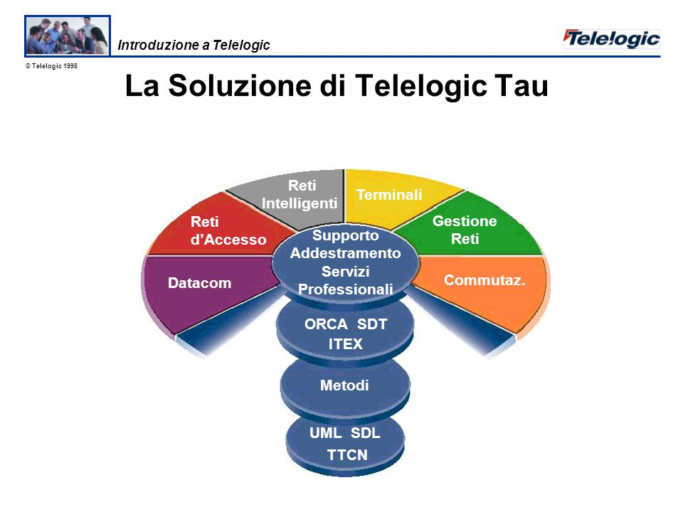 © Telelogic 1998 Interfaccia GCI (Generic Compiler Interpreter) L'interfaccia GCI separa il comportamento TTCN dallo specifico protocollo e codice del