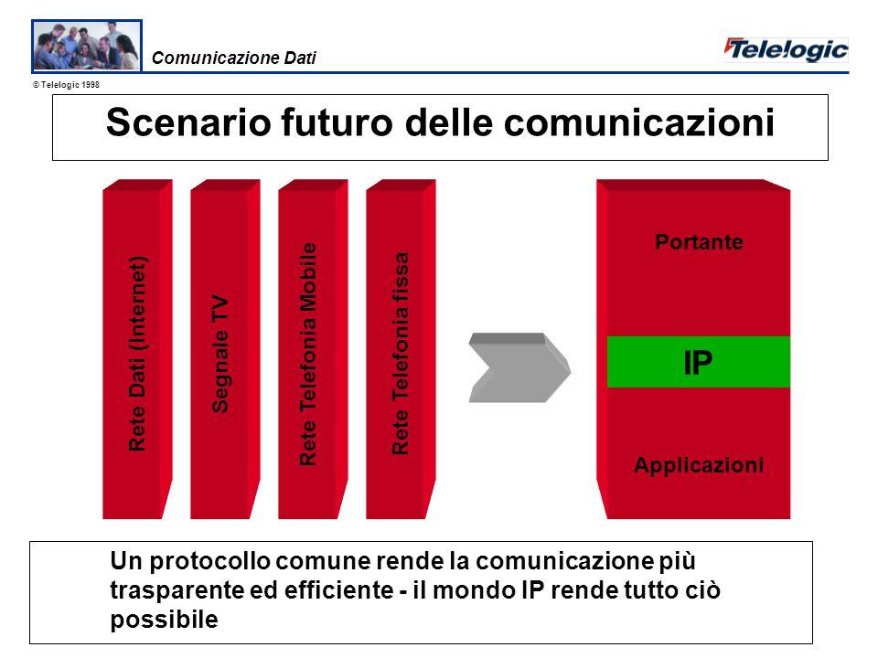 © Telelogic 1998 Gli strumenti di sviluppo grafico sono essenziali quando funzionalità e utilità diventano fattori dominanti per I Clienti in un mercato competitivo.