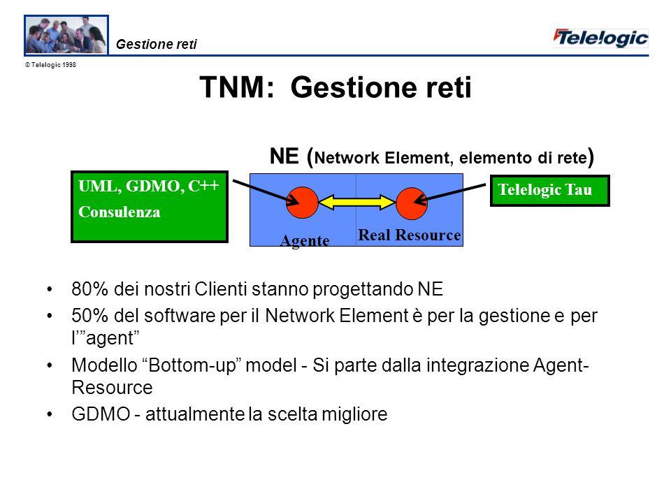© Telelogic 1998 Sistema radio a corto raggio per applicazioni wireless –include sia dati che voce –sostituisce la cablatura –reti personalzzate ad-hoc BlueTooth Comunicazione Dati