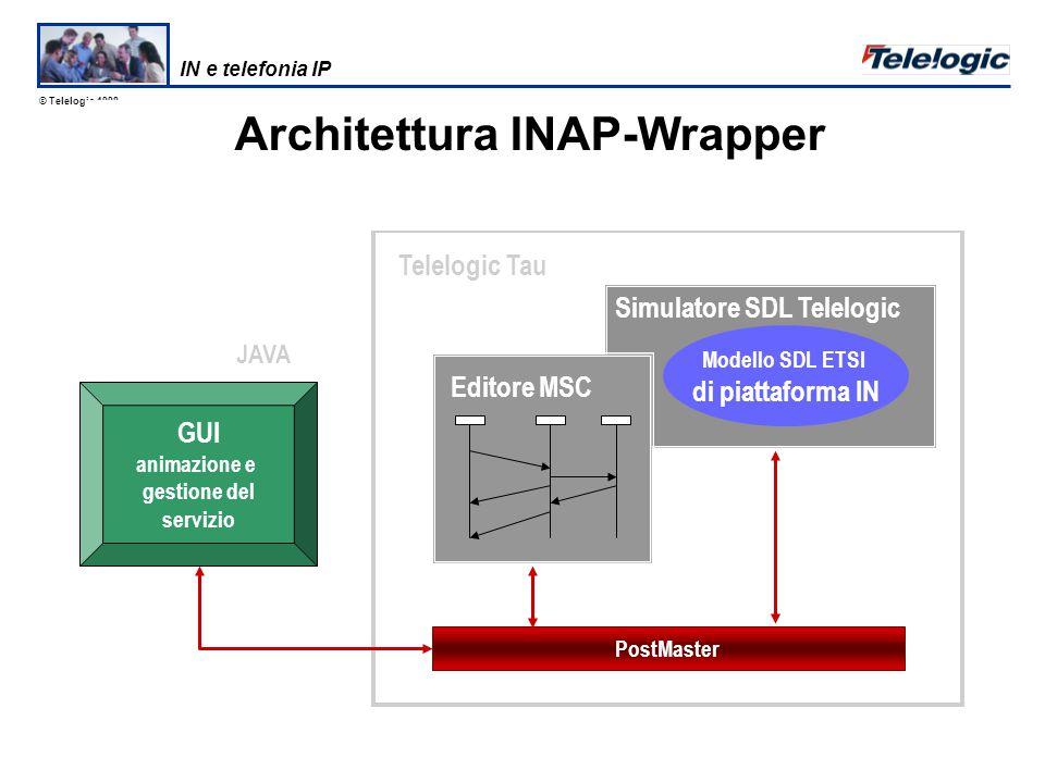 © Telelogic 1998 Telelogic SDT Creazione Database Piattaforma di Gestione Servizi Piattaforma di Esecuzione Servizi Rete Intelligente Rete di telefonia IP OpenCall di Hewlett Packard IN e telefonia IP