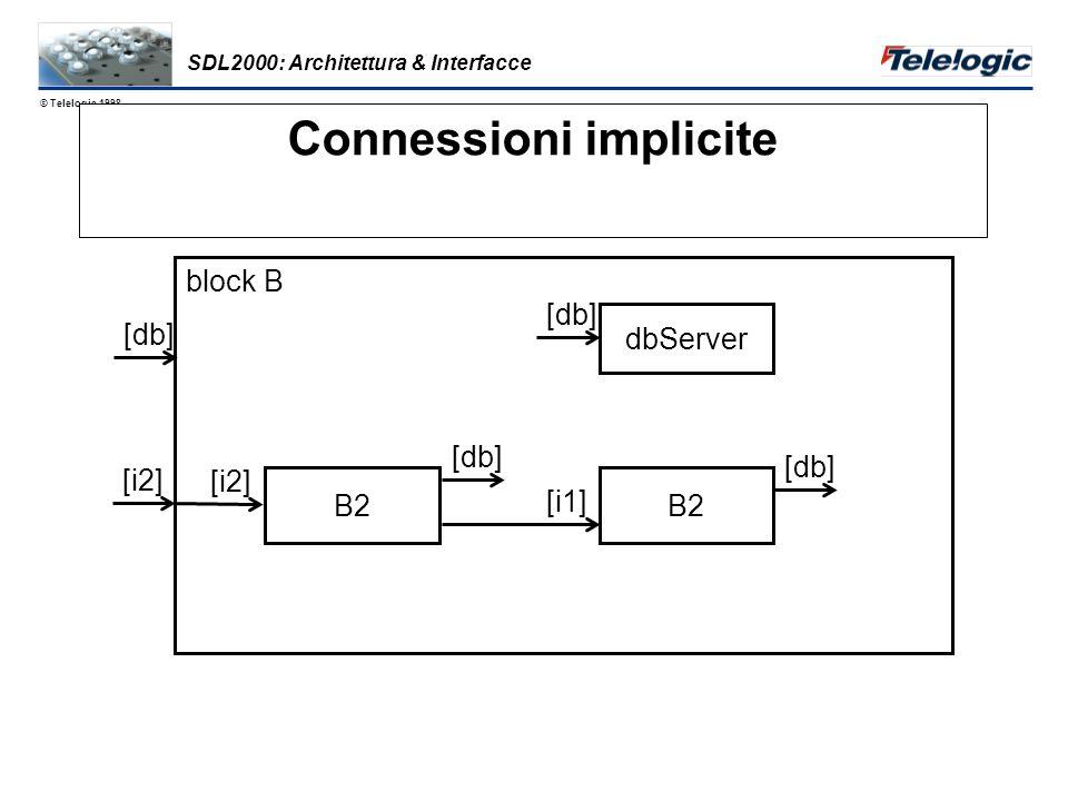 © Telelogic 1998 Interfacce IDL/CORBA Comunicazione con Tipi Definizione dei Componenti > I signal s procedure p B1 B2 [ I ] dcl MyI I s to I SDL2000: Architettura & Interfacce