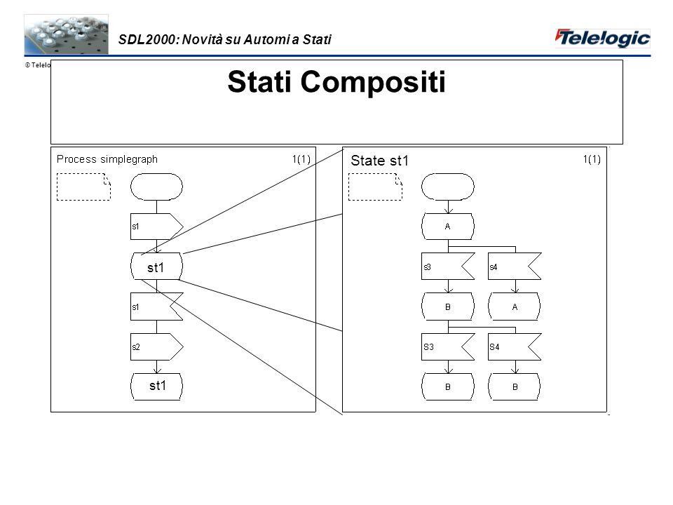 © Telelogic 1998 Dati OO (Cont) Sintassi grafica in stile UML Semantica basata su SDL, C++ & Java Tipi di Oggetti e Valori Ereditarietà e Polimorfismo –pubblici/privati/protetti –virtuali/ridefinit/finalizzati …e –niente assiomi –nessun generatore –stessi tipi predefiniti generatori -> tipi parametrizzati SDL2000: Dati OO